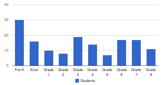 High Point Friends School Students by Grade