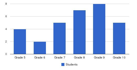 Eliada Academy Students by Grade