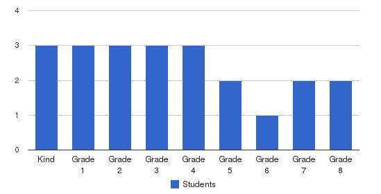 Rejoyce In Jesus Christian School Students by Grade