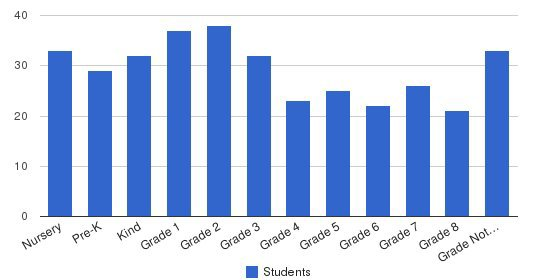 Cliff Valley School Students by Grade
