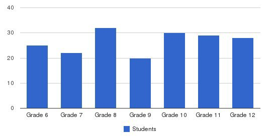 Heritage Academy Students by Grade