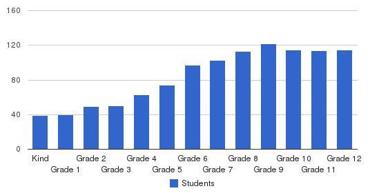 Hawaii Baptist Academy  Students by Grade