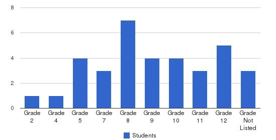 Springdale Education Center Students by Grade