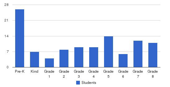 The Pathfinder School Students by Grade