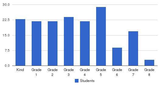 Saul Mirowitz Jewish Community School Students by Grade