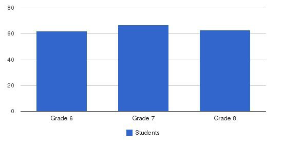 Moravian Academy Middle School Students by Grade