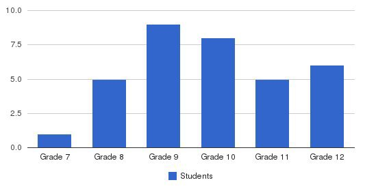 Youth For Tomorrow Students by Grade