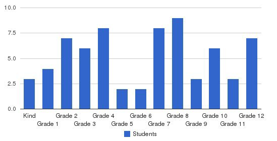 Oakhill Christian School Students by Grade