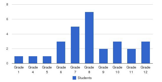 Pathways Academy Students by Grade