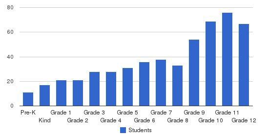Sandy Spring Friends School Students by Grade