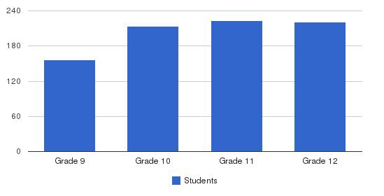 The Lawrenceville School Students by Grade
