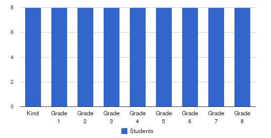 Five Acres School Students by Grade