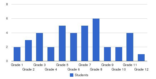 Kolbe Academy Students by Grade