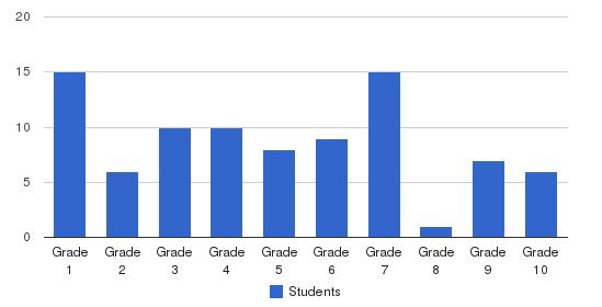 River Valley Christian School Students by Grade