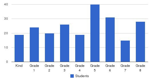 Mission Viejo Christian School Students by Grade