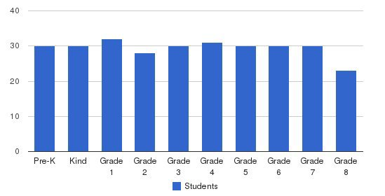 St. Stephen Catholic School Students by Grade