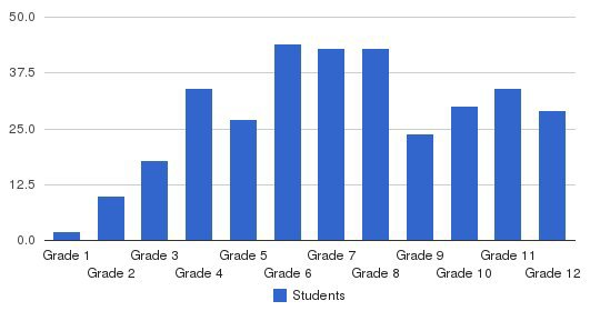 Assets School Students by Grade