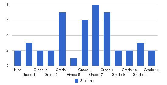 Newburgh Christian School Students by Grade