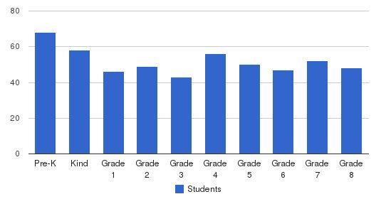 Byron Center Christian School Students by Grade