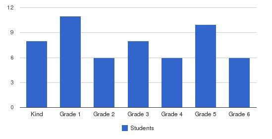 Roseville Community School Students by Grade