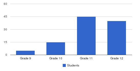 Carlbrook School Students by Grade