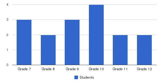 John G Wood School Students by Grade