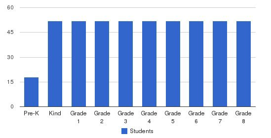 St. Louise Parish School Students by Grade