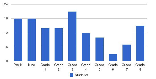 St Columba Elementary School Students by Grade