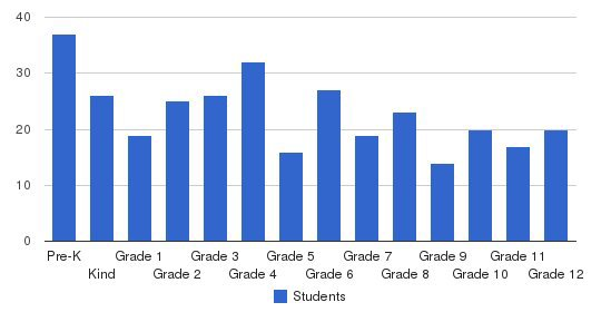 Sunnyside Christian School Students by Grade