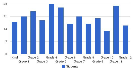 Donahue Academy Students by Grade