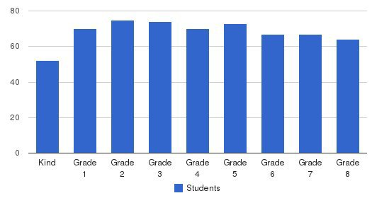 St Bonaventure Students by Grade