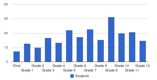 San Diego Academy Students by Grade