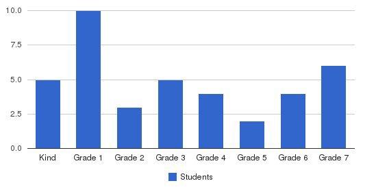 San Francisco City Academy Students by Grade