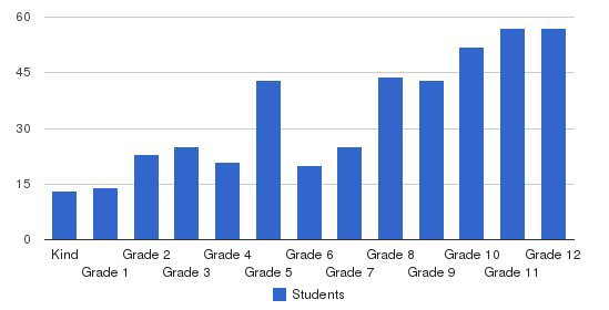 San Gabriel Academy Students by Grade