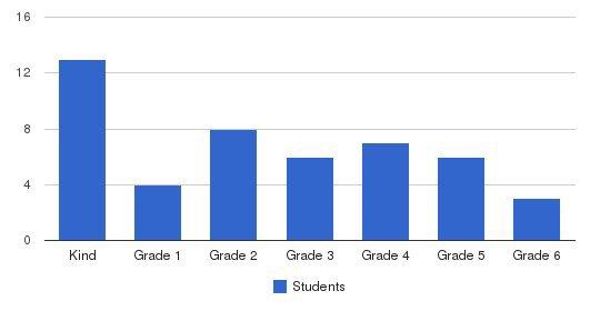 San Luis Obispo Christian School Students by Grade