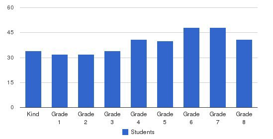 San Ramon Valley Christian Academy Students by Grade