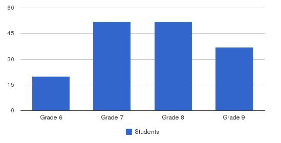 Santa Barbara Middle School Students by Grade
