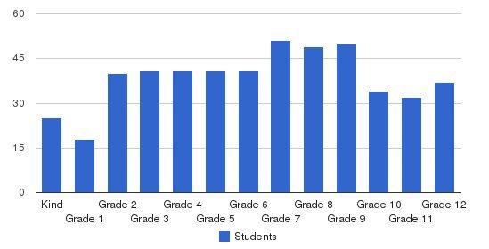 Santa Clarita Christian School Students by Grade