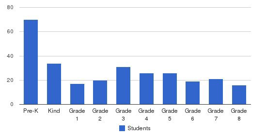 Santa Cruz Montessori School Students by Grade