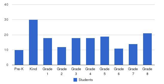 Santa Cruz Waldorf School Students by Grade