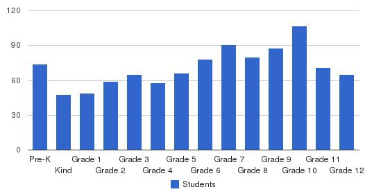 Santa Fe Christian Schools Students by Grade