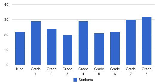 School Of Santa Isabel Students by Grade