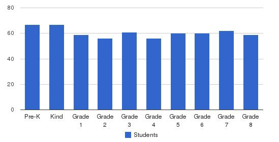School Of The Madeleine Students by Grade