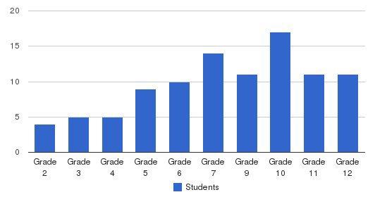 Seneca Center Students by Grade