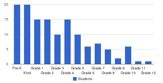 Grace Christian School of San Antonio Students by Grade