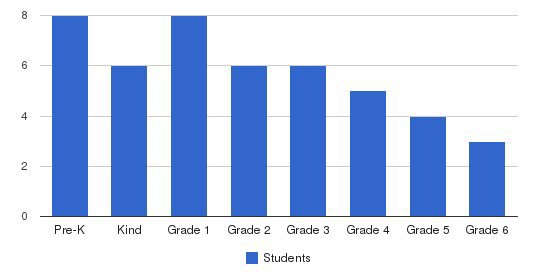 The Brighton School Students by Grade