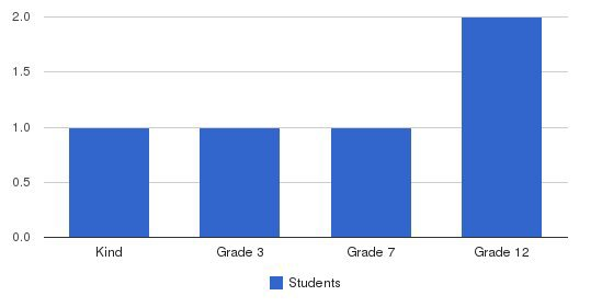 Shasta Christian Academy Students by Grade