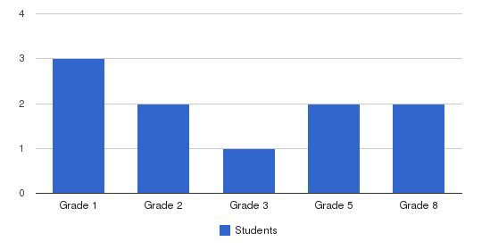 Sheenway School & Culture Center Students by Grade