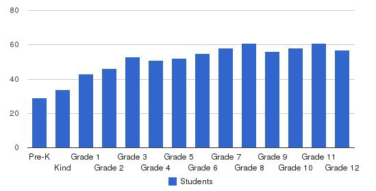 Southeast Academy Students by Grade