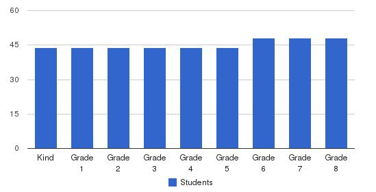 Harbor Day School Students by Grade